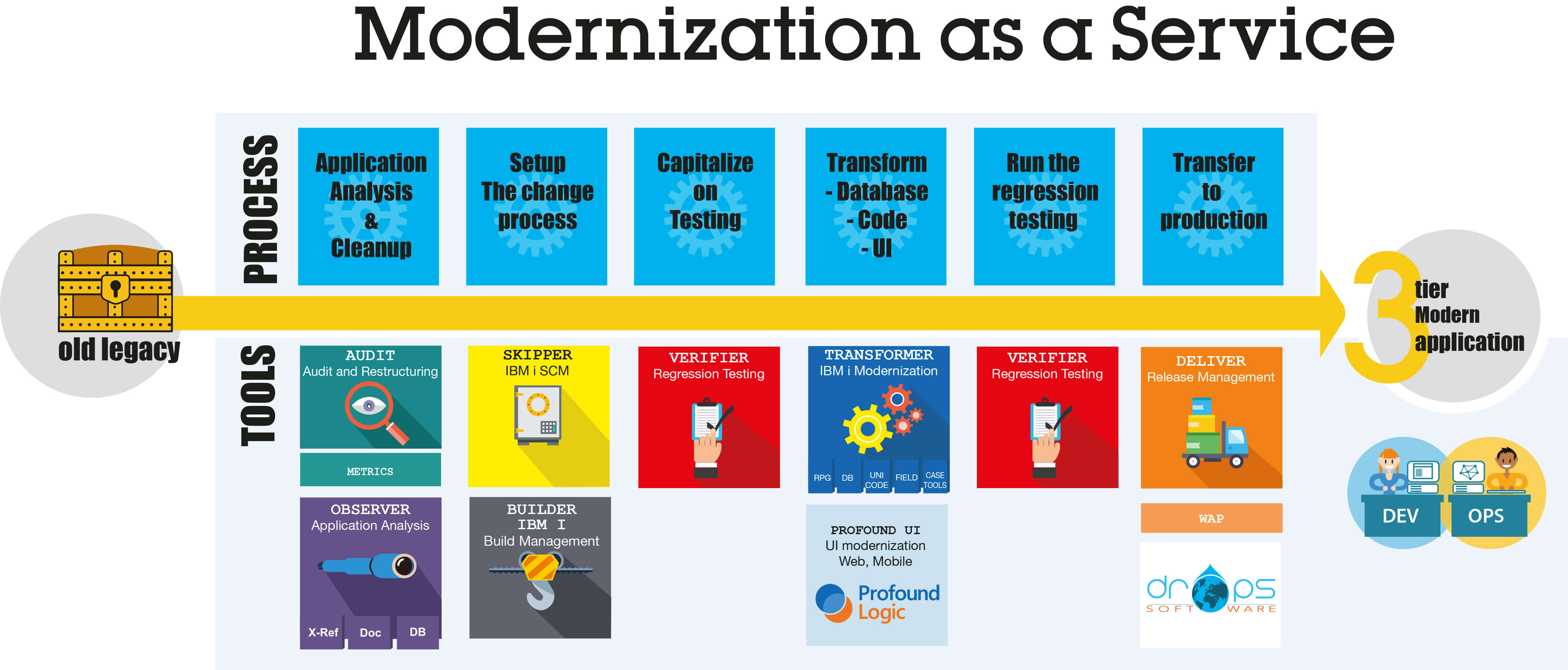 Modernization as a Service Tools and Process