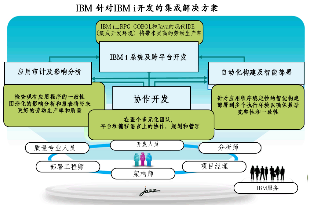 IBM-INTEGRATED-SOL