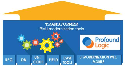 ARCAD Pack for IBM i Modernization