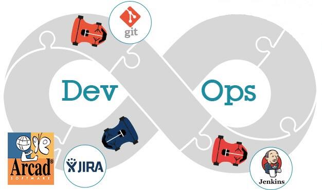 DevOps Continuous Integration