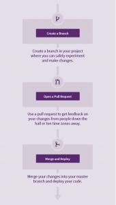 How GitHub works