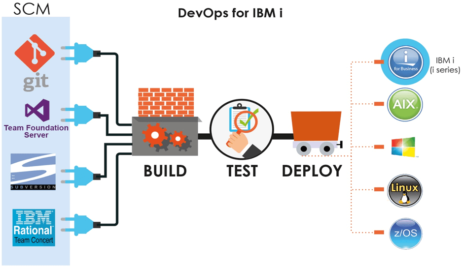 DevOps for IBM i - Build - Test - Deploy