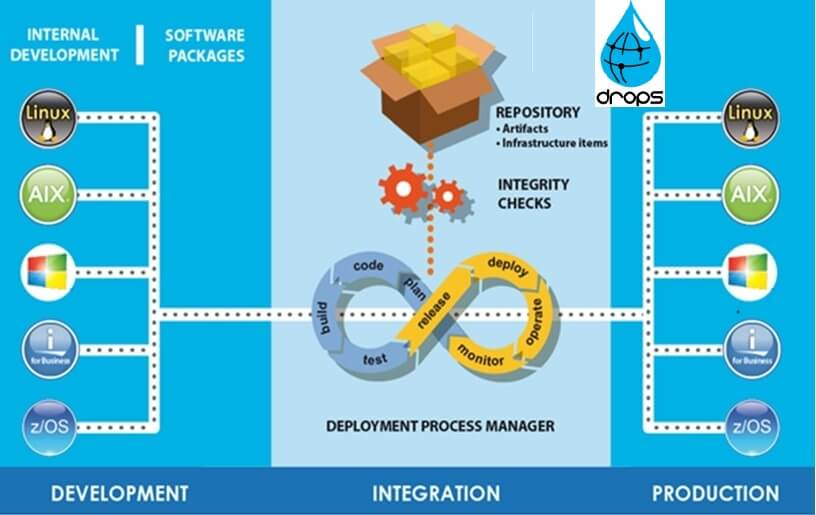 How does DevOps work?