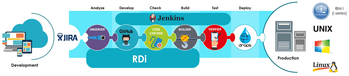 ARCAD for DevOps: suite of solutions integrated over a repository core