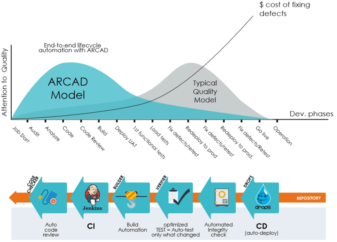 "Contribution of ARCAD solutions to a ""shift left"" of development costs"