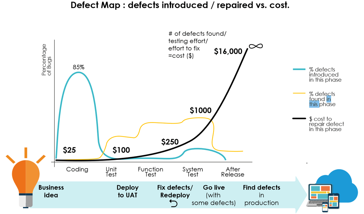 Cost of defects across the development lifecycle
