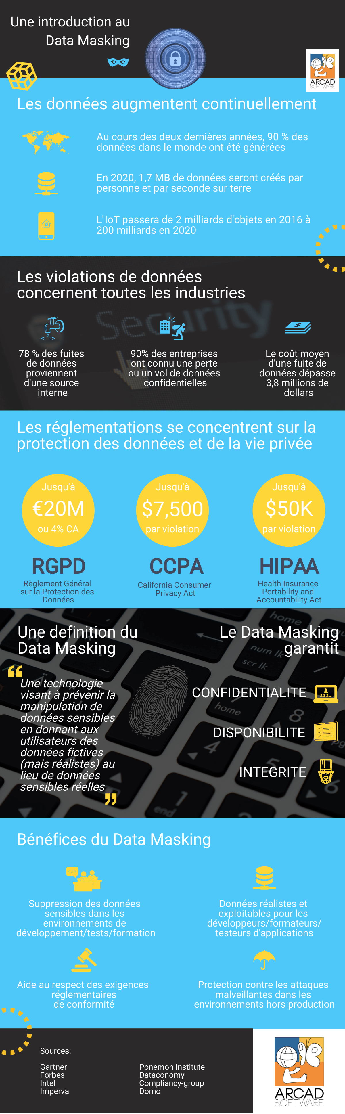 Infographie - Une introduction au Data Masking