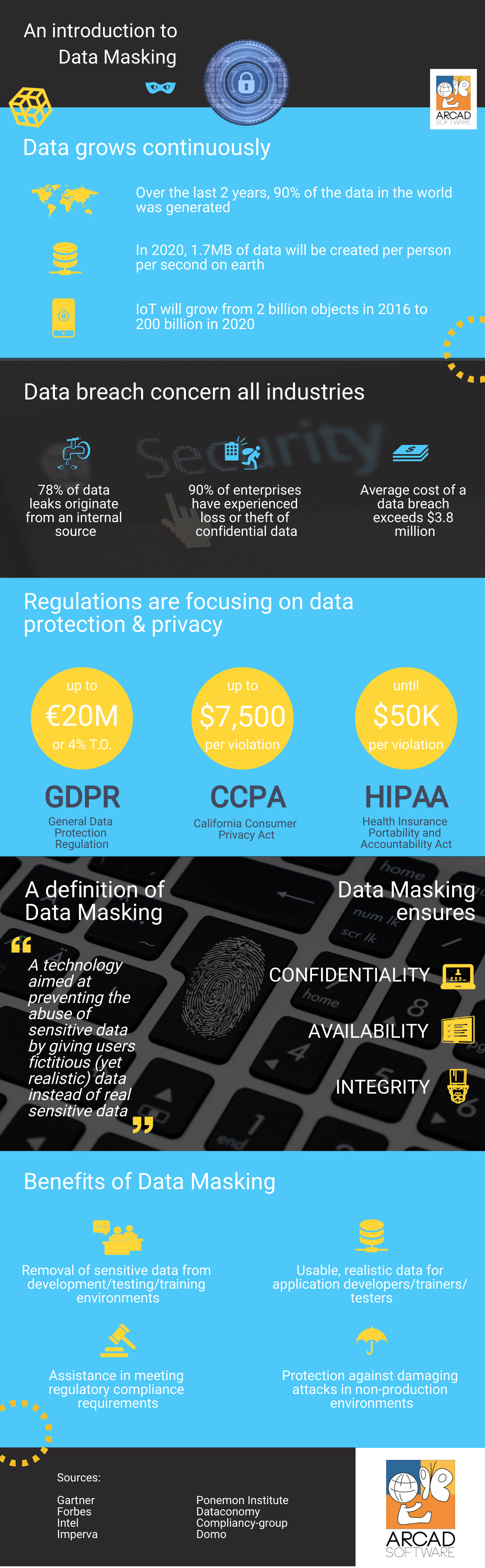 Infographic - An introduction to Data Masking