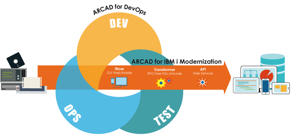 ARCAD DevOps Modernization